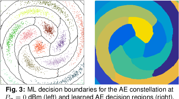 Figure 3 for Achievable Information Rates for Nonlinear Fiber Communication via End-to-end Autoencoder Learning