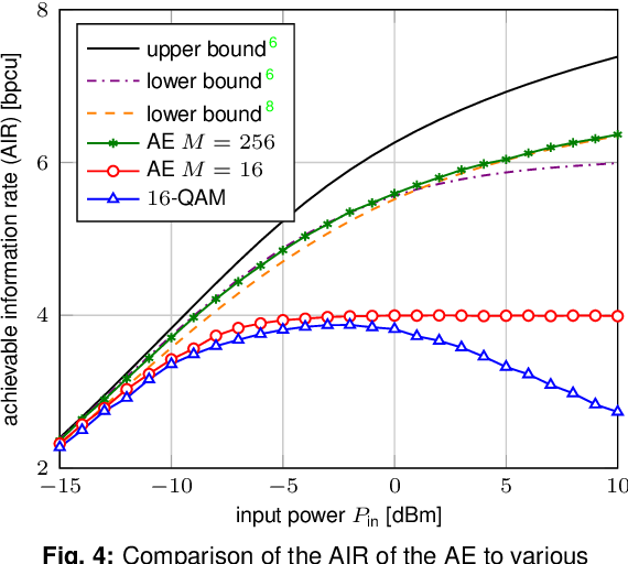 Figure 4 for Achievable Information Rates for Nonlinear Fiber Communication via End-to-end Autoencoder Learning