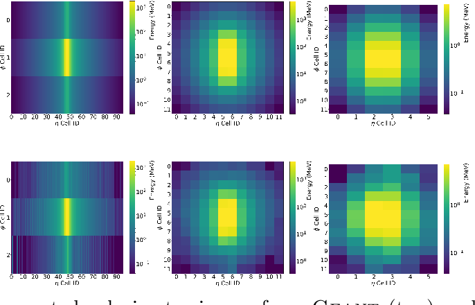 Figure 1 for Controlling Physical Attributes in GAN-Accelerated Simulation of Electromagnetic Calorimeters