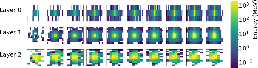 Figure 3 for Controlling Physical Attributes in GAN-Accelerated Simulation of Electromagnetic Calorimeters