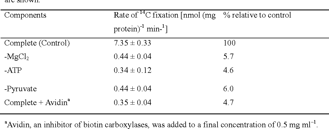 Table 1 PYC activity determined in the crude extracts of E. huxleyi cells. Crude extracts were prepared by cell disruption in a bath-type sonicator and subsequent centrifugation. PYC activity was determined as the activity of substrate-dependent H14CO3 – fixation. Mean values ± SD (n = 3) are shown.