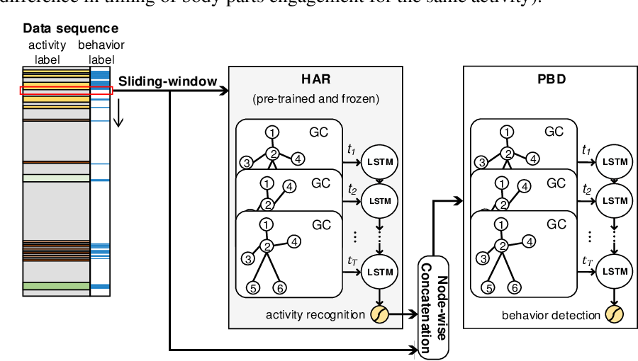 Figure 3 for Leveraging Activity Recognition to Enable Protective Behavior Detection in Continuous Data