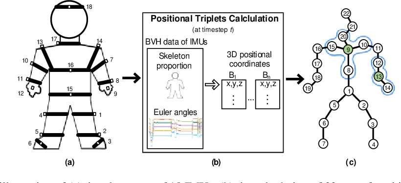Figure 4 for Leveraging Activity Recognition to Enable Protective Behavior Detection in Continuous Data
