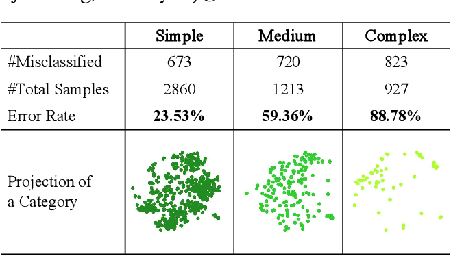 Figure 1 for Density-Based Dynamic Curriculum Learning for Intent Detection