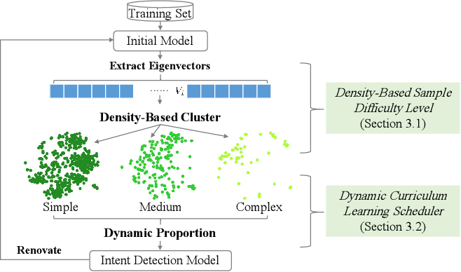 Figure 3 for Density-Based Dynamic Curriculum Learning for Intent Detection