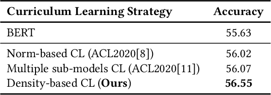 Figure 4 for Density-Based Dynamic Curriculum Learning for Intent Detection