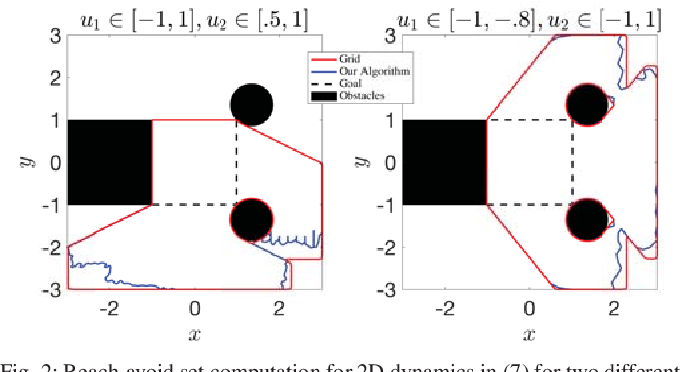 Figure 2 for Classification-based Approximate Reachability with Guarantees Applied to Safe Trajectory Tracking