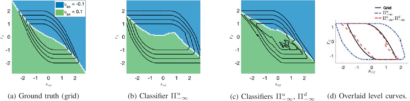Figure 4 for Classification-based Approximate Reachability with Guarantees Applied to Safe Trajectory Tracking