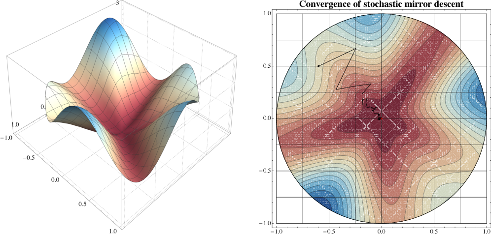 Figure 2 for On the convergence of mirror descent beyond stochastic convex programming