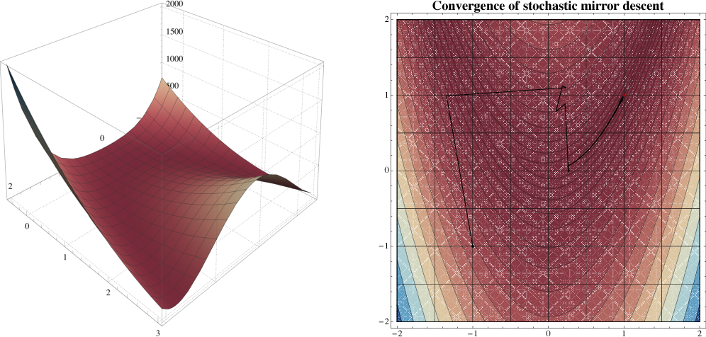 Figure 3 for On the convergence of mirror descent beyond stochastic convex programming