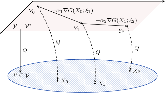 Figure 1 for On the convergence of mirror descent beyond stochastic convex programming