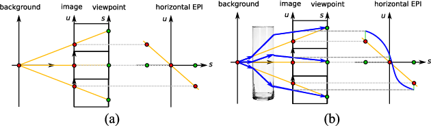 Figure 3 for Distinguishing Refracted Features using Light Field Cameras with Application to Structure from Motion