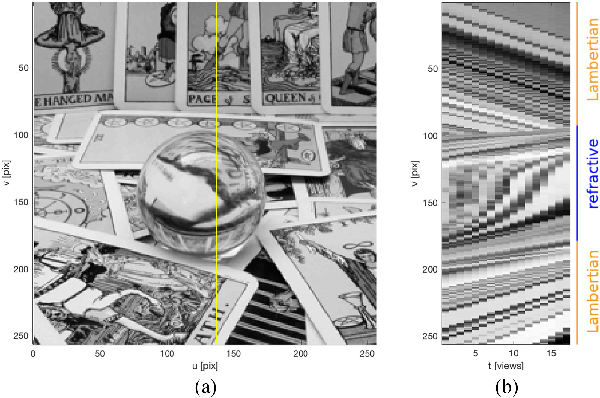 Figure 4 for Distinguishing Refracted Features using Light Field Cameras with Application to Structure from Motion