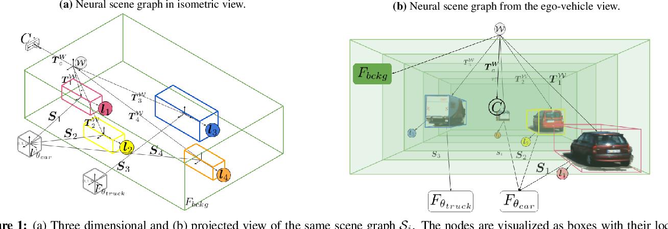 Figure 1 for Neural Scene Graphs for Dynamic Scenes