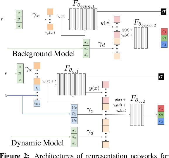 Figure 3 for Neural Scene Graphs for Dynamic Scenes