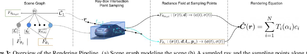 Figure 4 for Neural Scene Graphs for Dynamic Scenes