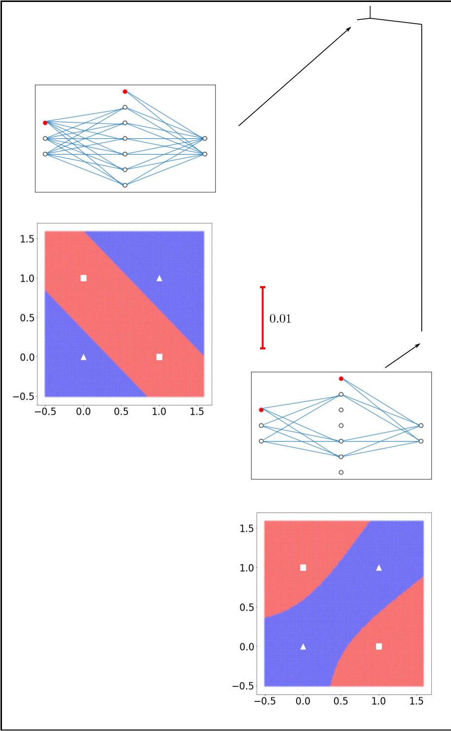 Figure 2 for The Loss Surface of XOR Artificial Neural Networks
