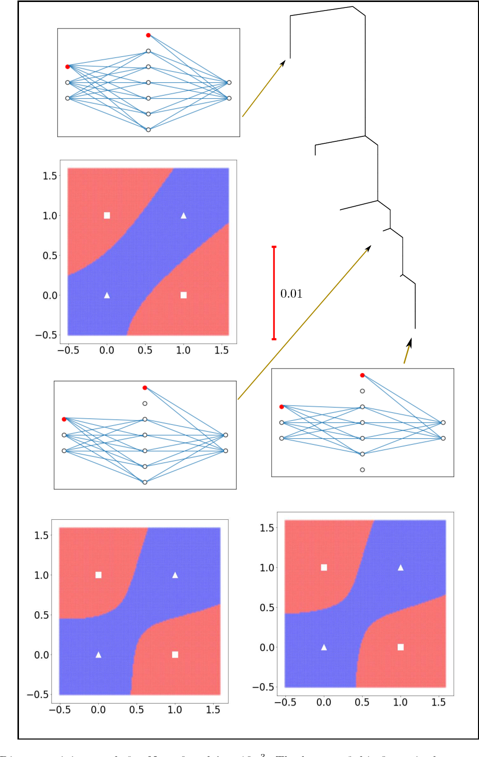 Figure 3 for The Loss Surface of XOR Artificial Neural Networks