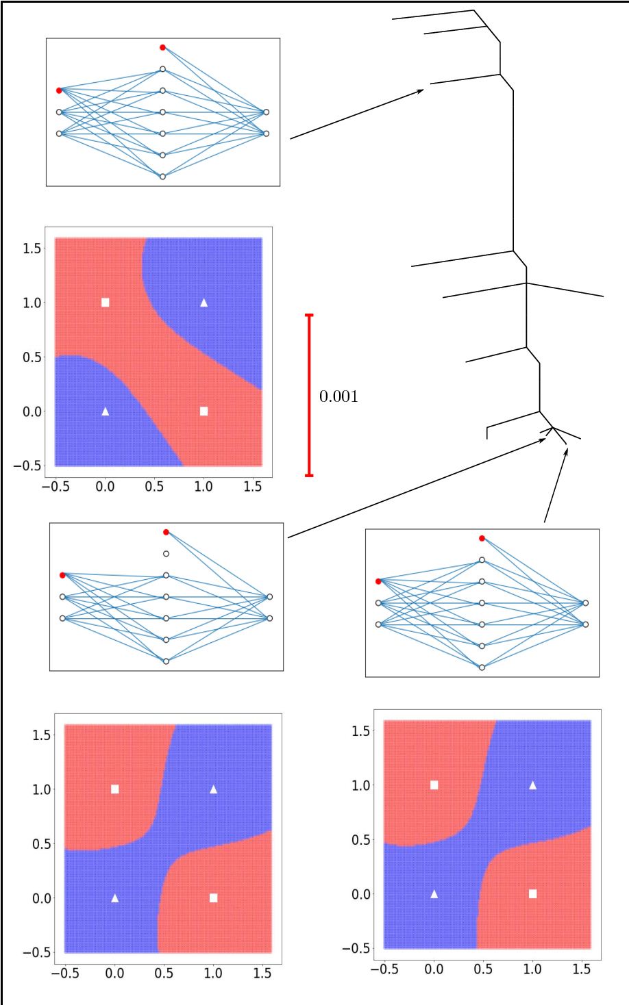 Figure 4 for The Loss Surface of XOR Artificial Neural Networks