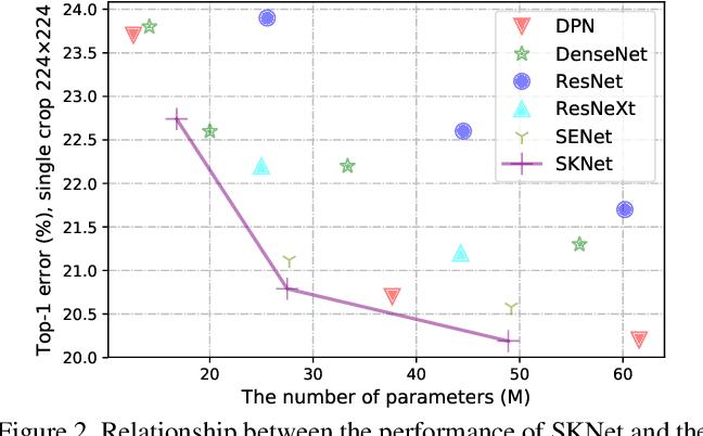 Figure 4 for Selective Kernel Networks