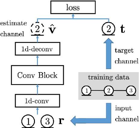 Figure 1 for Neural Network-based Virtual Microphone Estimator