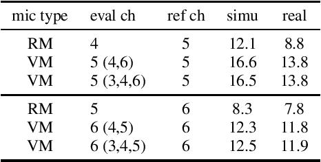 Figure 2 for Neural Network-based Virtual Microphone Estimator
