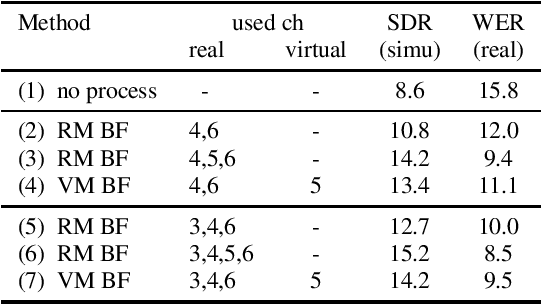 Figure 4 for Neural Network-based Virtual Microphone Estimator