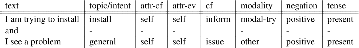 Figure 1 for Intent Features for Rich Natural Language Understanding