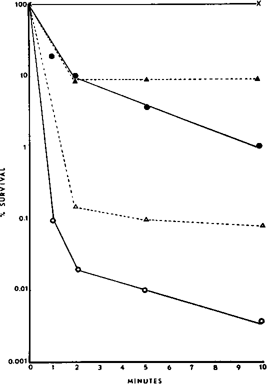 Figure 1 From R T O Brien And Iodine Poliovirus By Chlorine