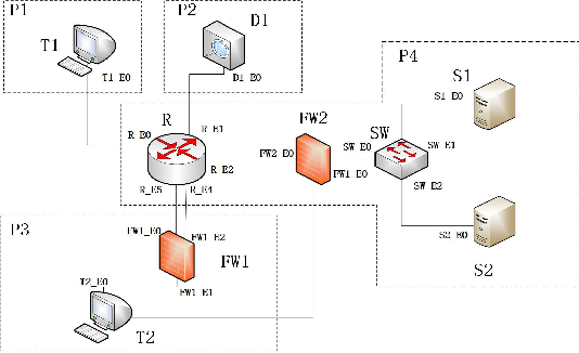 Figure 1 for Discover the Hidden Attack Path in Multi-domain Cyberspace Based on Reinforcement Learning