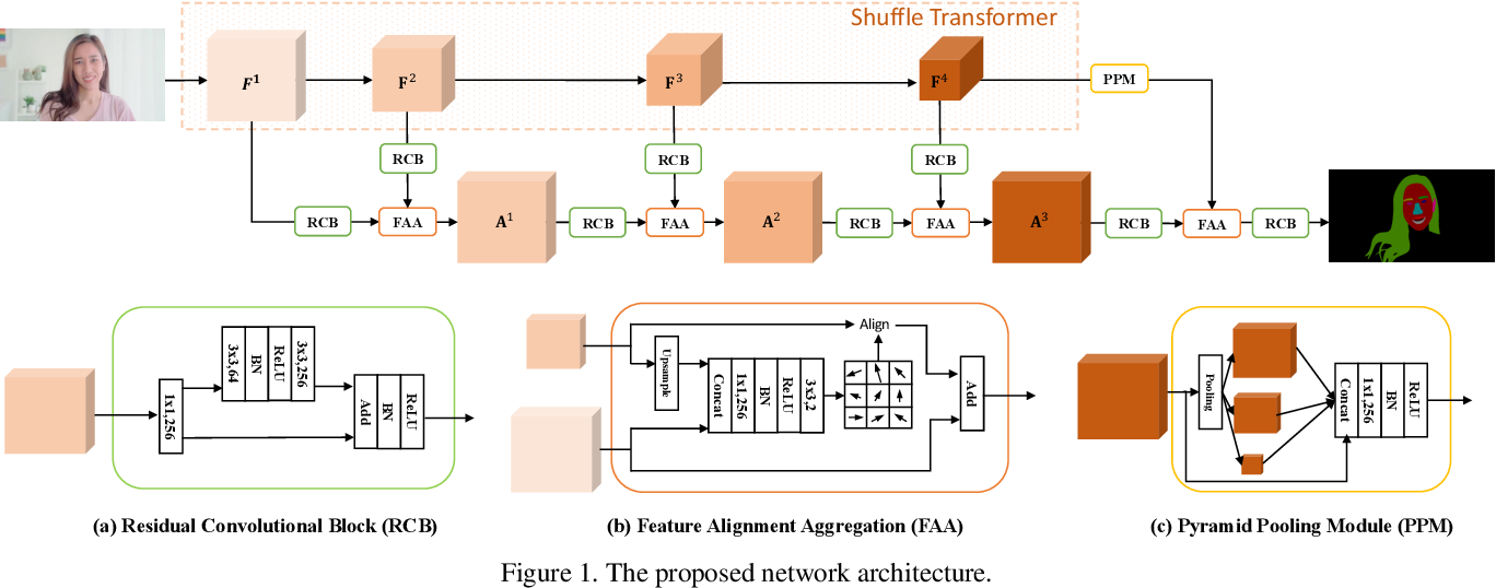 Figure 1 for Shuffle Transformer with Feature Alignment for Video Face Parsing