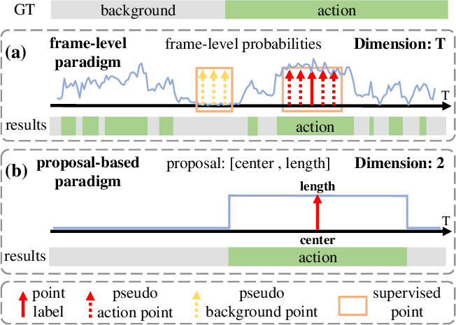 Figure 1 for Point-Level Temporal Action Localization: Bridging Fully-supervised Proposals to Weakly-supervised Losses