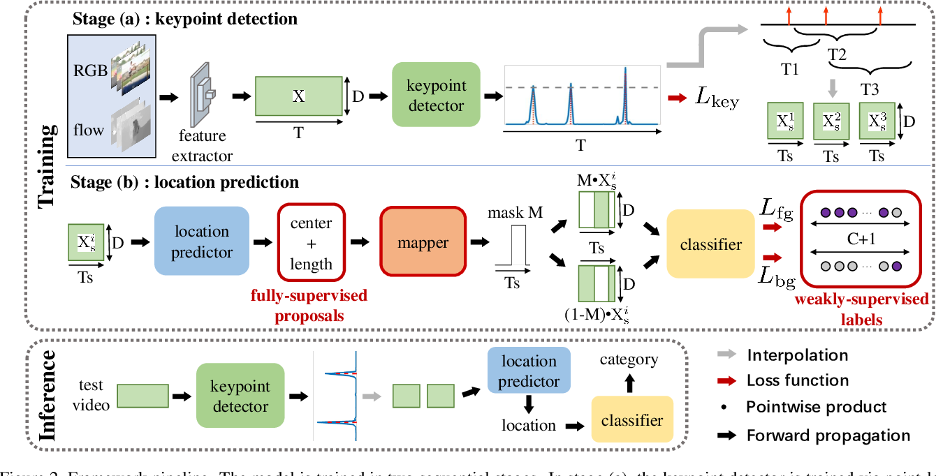 Figure 3 for Point-Level Temporal Action Localization: Bridging Fully-supervised Proposals to Weakly-supervised Losses