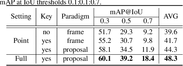 Figure 2 for Point-Level Temporal Action Localization: Bridging Fully-supervised Proposals to Weakly-supervised Losses