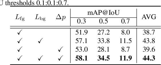 Figure 4 for Point-Level Temporal Action Localization: Bridging Fully-supervised Proposals to Weakly-supervised Losses
