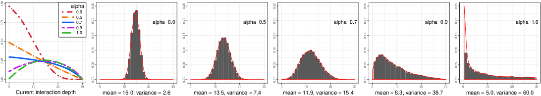 Figure 1 for Multi-way Interacting Regression via Factorization Machines