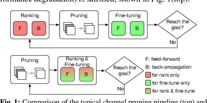 Figure 1 for Speeding up convolutional networks pruning with coarse ranking