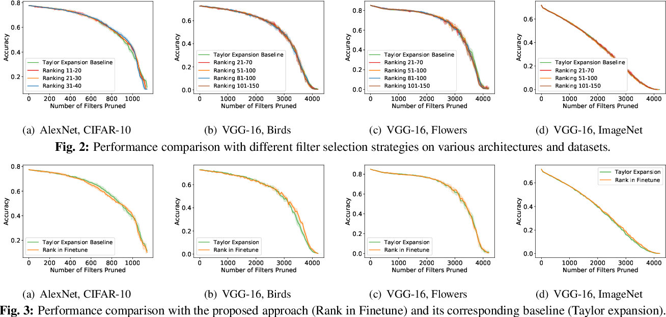 Figure 3 for Speeding up convolutional networks pruning with coarse ranking