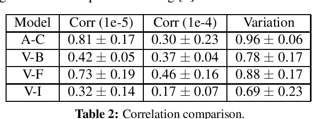 Figure 4 for Speeding up convolutional networks pruning with coarse ranking