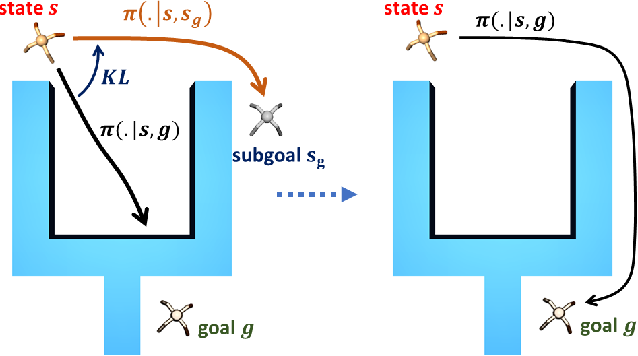 Figure 1 for Goal-Conditioned Reinforcement Learning with Imagined Subgoals