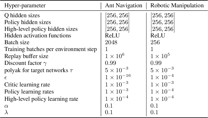 Figure 2 for Goal-Conditioned Reinforcement Learning with Imagined Subgoals