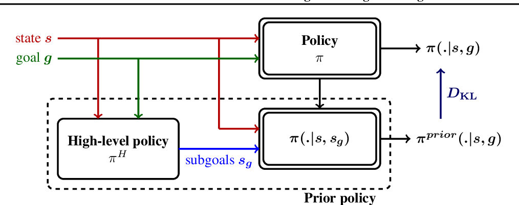Figure 3 for Goal-Conditioned Reinforcement Learning with Imagined Subgoals