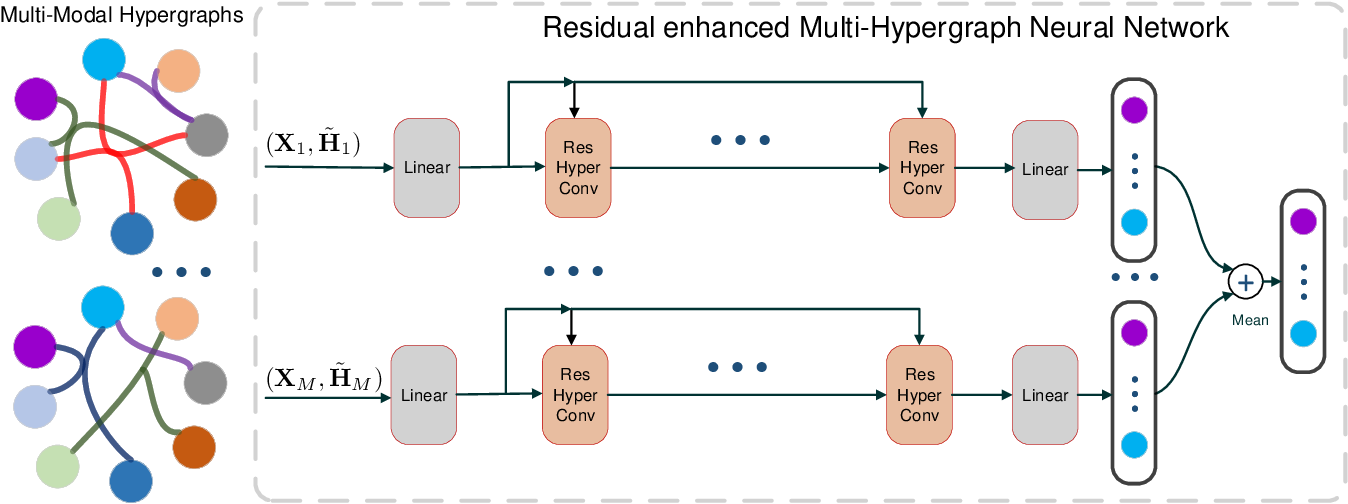 Figure 1 for Residual Enhanced Multi-Hypergraph Neural Network