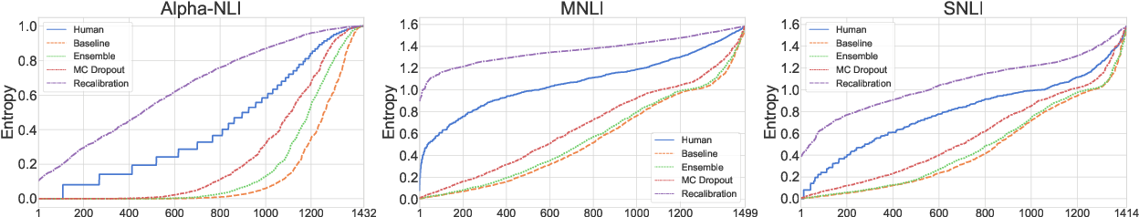 Figure 4 for Distributed NLI: Learning to Predict Human Opinion Distributions for Language Reasoning