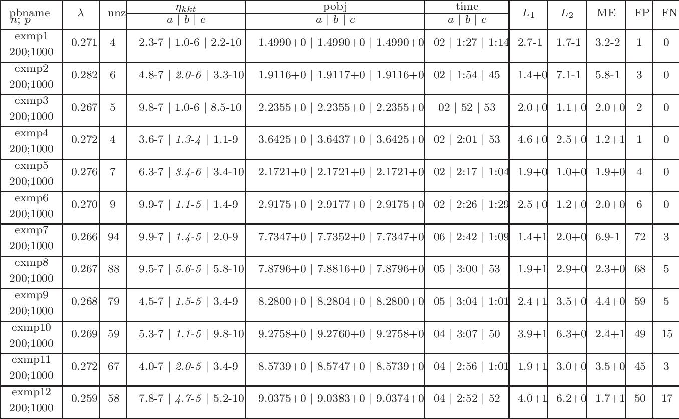 Figure 1 for A proximal-proximal majorization-minimization algorithm for nonconvex tuning-free robust regression problems