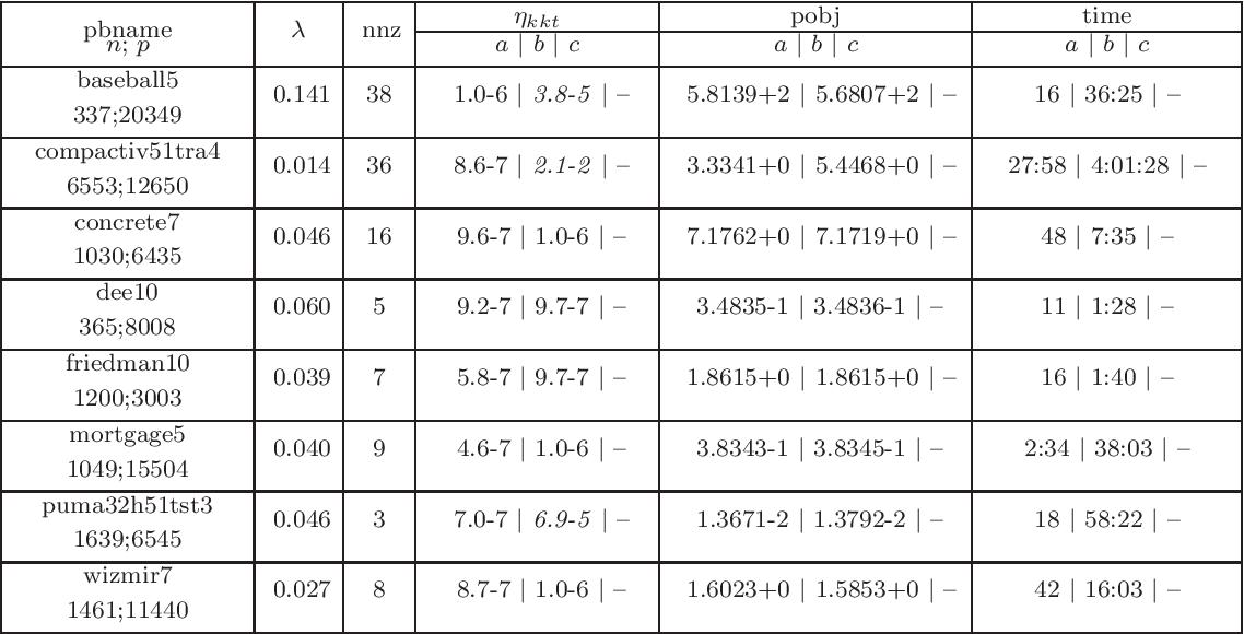 Figure 3 for A proximal-proximal majorization-minimization algorithm for nonconvex tuning-free robust regression problems