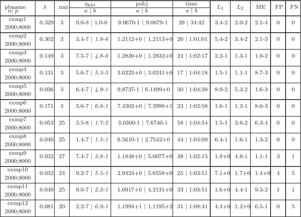 Figure 4 for A proximal-proximal majorization-minimization algorithm for nonconvex tuning-free robust regression problems