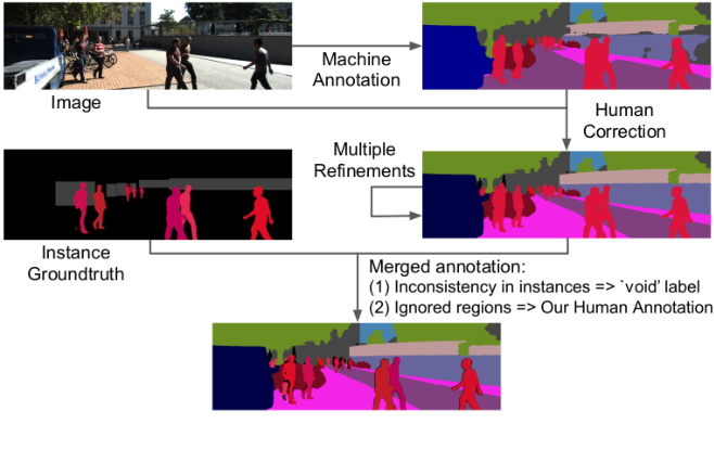 Figure 1 for STEP: Segmenting and Tracking Every Pixel