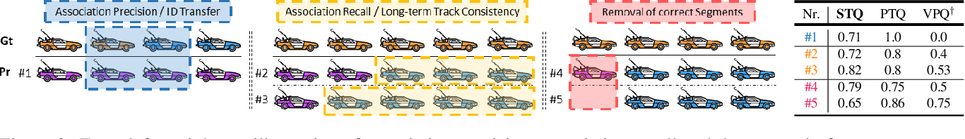 Figure 3 for STEP: Segmenting and Tracking Every Pixel