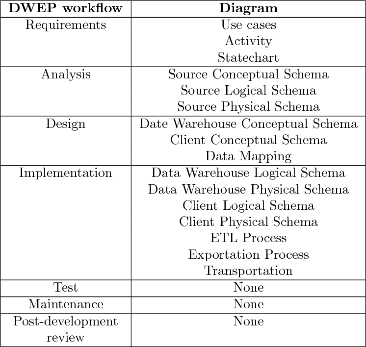 PDF] Applying the UML and the Unified Process to the Design